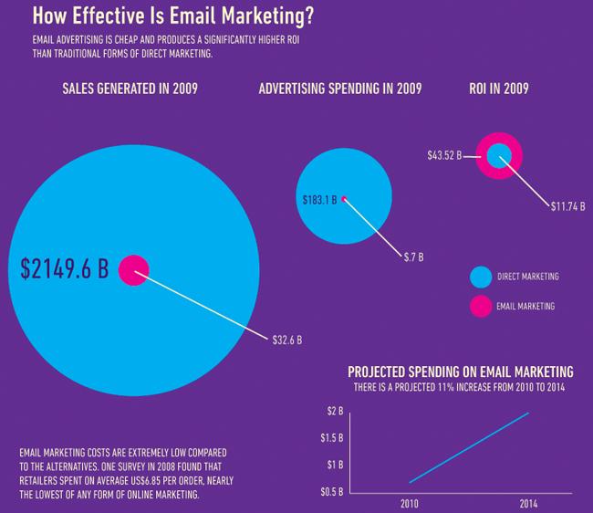 e-mail-marketing-roi