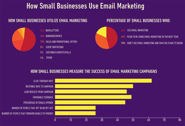 email-marketing-small-business